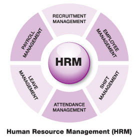 Excellence In HRM