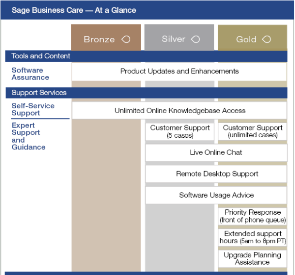 Sage Business Care Plan