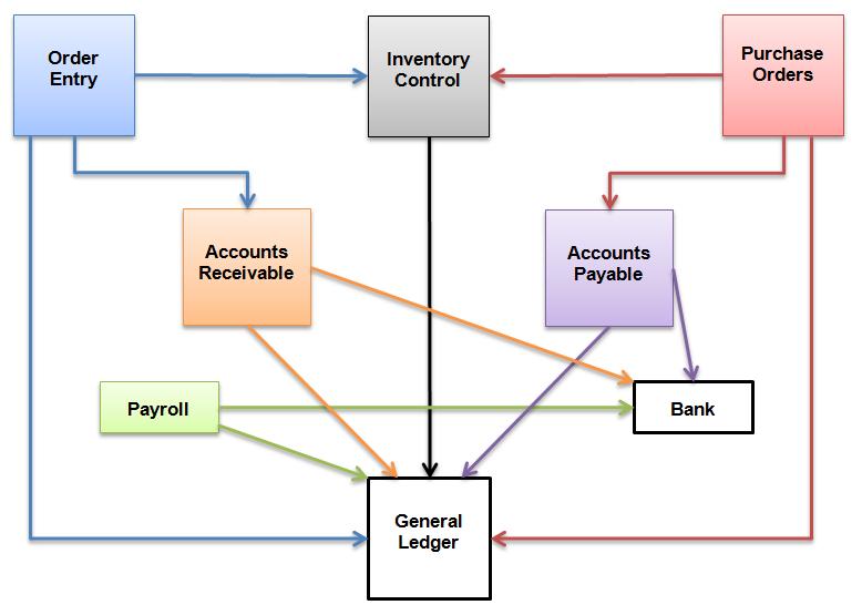 Understanding Accpac Transaction Flow