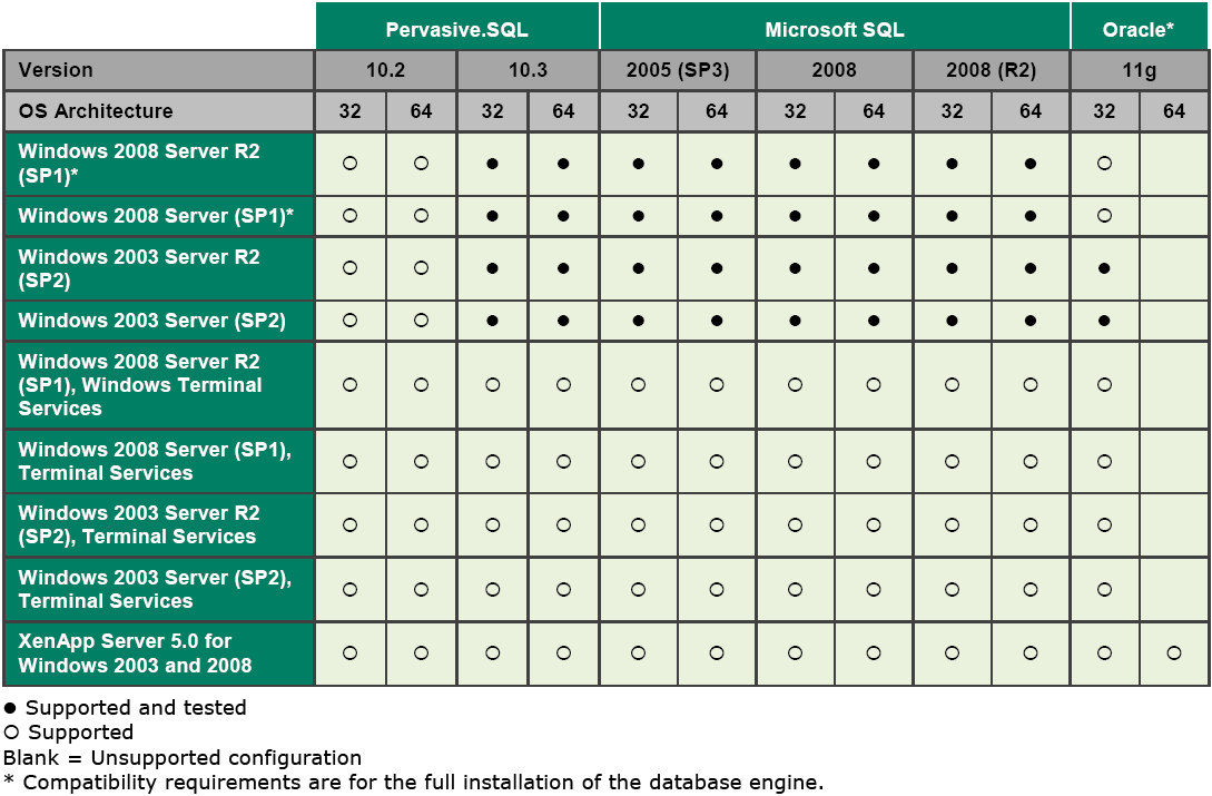 Sage ERP Accpac V6.0 Application Server Operating Systems Compatibility