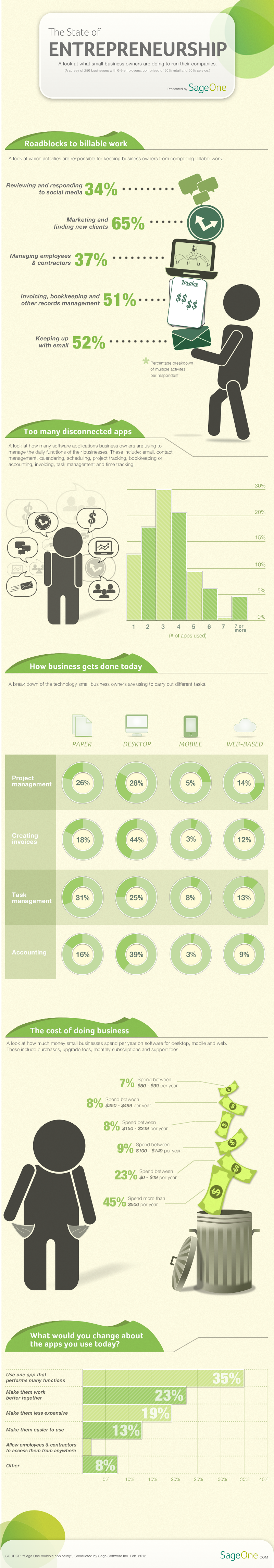 State of Entrepreneurship - A Study Conducted by Sage