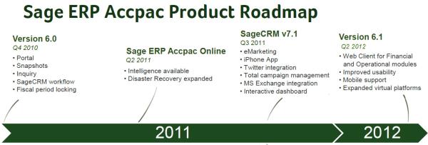 Sage ERP Accpac Roadmap