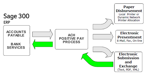 Sage 300 ERP ACH Positive Pay Accounts Payable