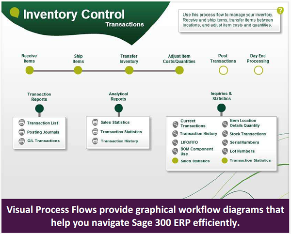 Sage 300 ERP 2012 - Visual Process Flow