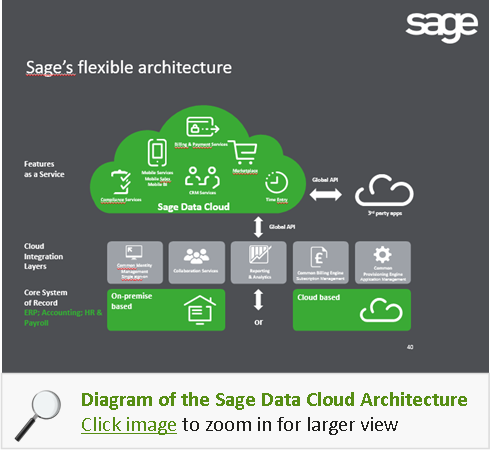 sage data cloud blog