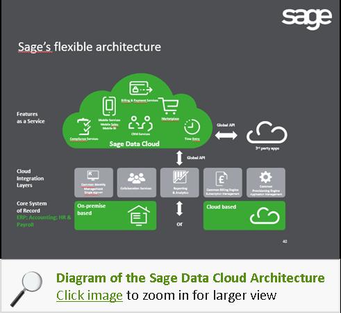 sage data cloud blog