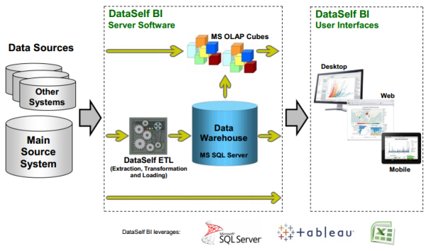 DataSelf BI Software Architecture