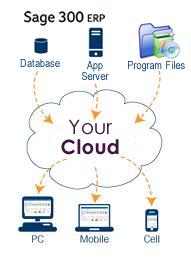 Equation Technologies Accpac Cloud