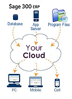 Equation Technologies Accpac Cloud