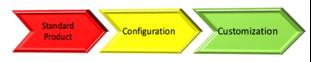 Sage 300 Customization