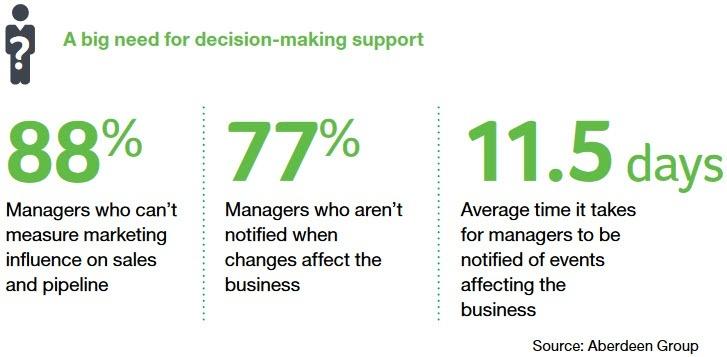 Sage Enterprise Decision Making