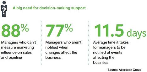 Sage Enterprise Decision Making