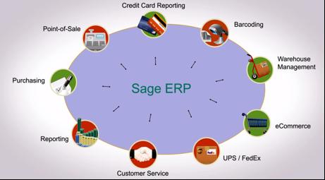 Sage ERP Integrations