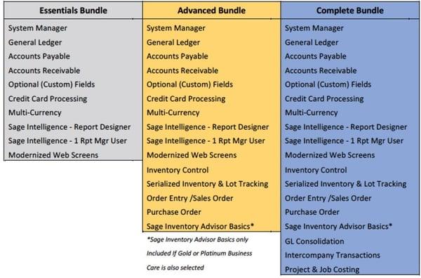 Sage 300cloud editions bundles