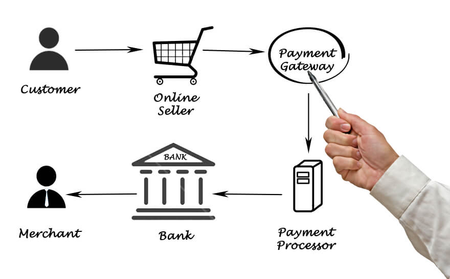 Typical eCommerce Transaction Cycle
