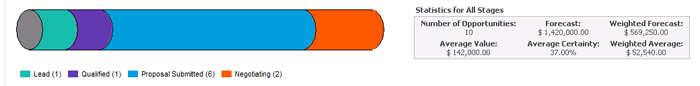 Sage CRM Workflow