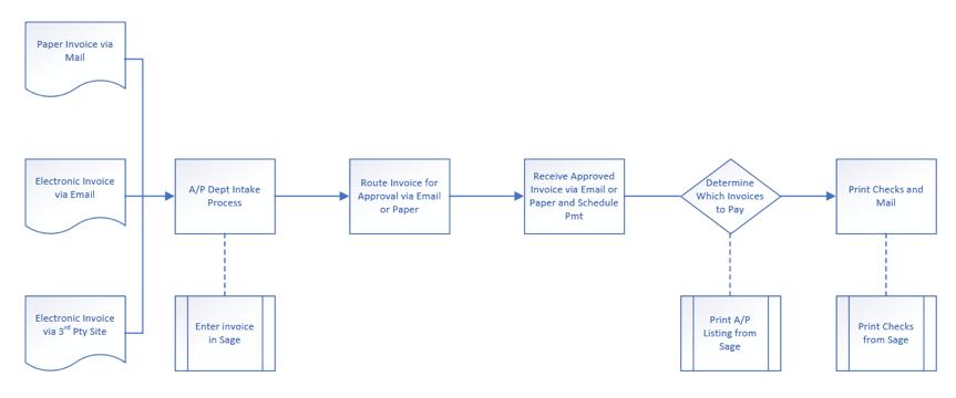 Business Process Documentation Sage 300