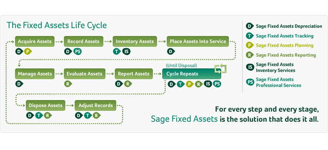 Sage FAS - Fixed Asset Accounting Software
