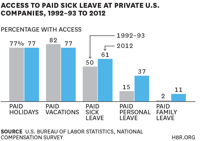 Paid Sick Leave chart